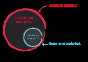 CarbonBubble_ENG.svg